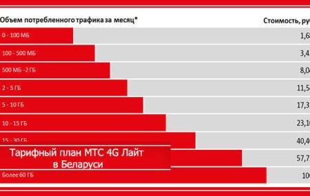 Тариф МТС 4G Лайт Беларусь