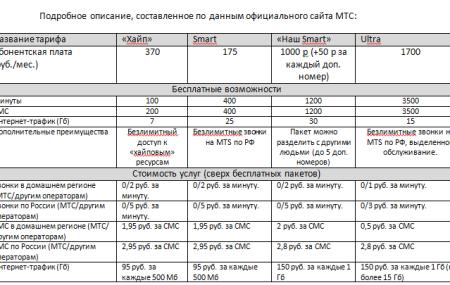 Тарифы МТС в 2020 году: Курган и Курганская область