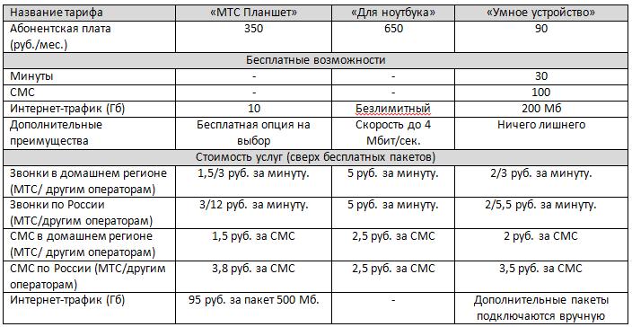 мтс тарифы красноярск без абонентской платы