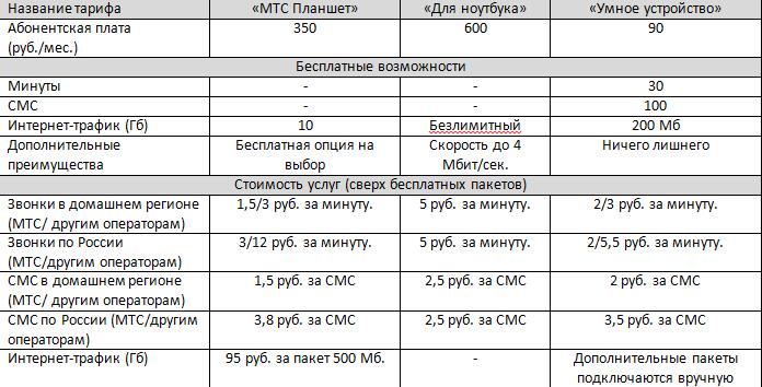 тариф хайп мтс курск