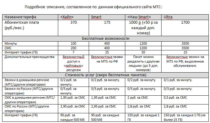 тариф супер мтс курганская область описание