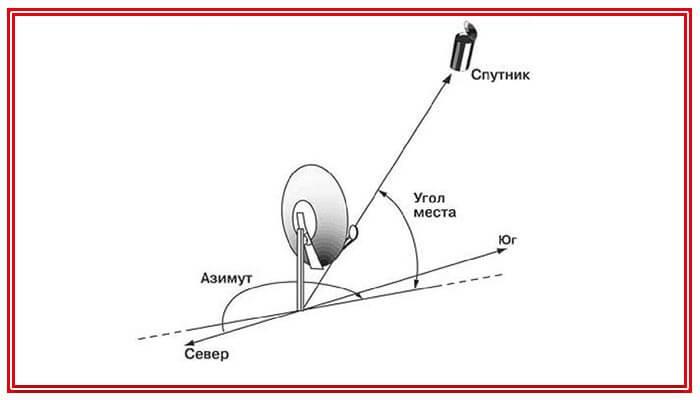 установка спутникового тв мтс